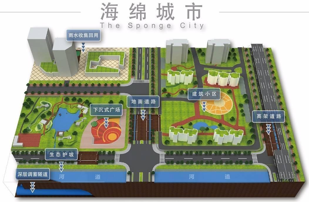 海绵城市6大功能特点,渗、蓄、滞、净、用、排